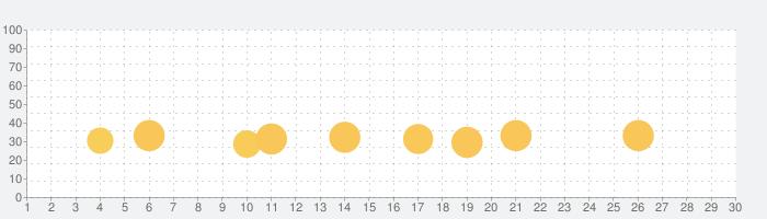 Miga タウン: ペットの話題指数グラフ(11月30日(月))