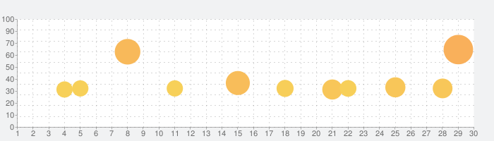 ウイニングイレブンカードコレクションの話題指数グラフ(9月30日(水))