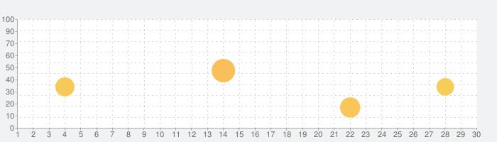 KORG iKaossilatorの話題指数グラフ(9月30日(水))