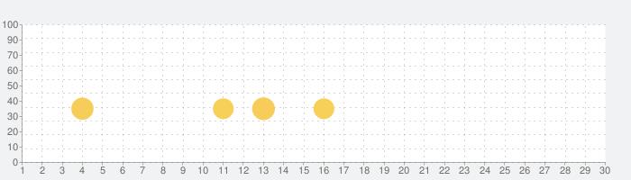 Bikes Hillの話題指数グラフ(5月30日(土))