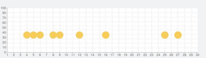 だいすけお兄さんから電話の話題指数グラフ(11月30日(月))
