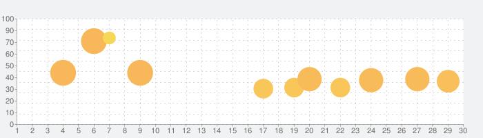 Bloons TD 6の話題指数グラフ(7月30日(金))