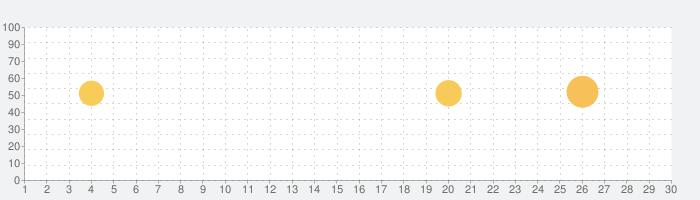 LIKEY - スターと2人きりでトークアプリの話題指数グラフ(7月30日(金))