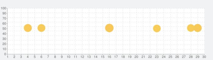 熟睡アラーム‐睡眠といびきを計測する目覚まし時計の話題指数グラフ(9月30日(水))