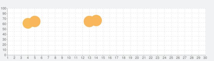 そっくりさん - AIが似てる有名人を診断の話題指数グラフ(10月30日(金))