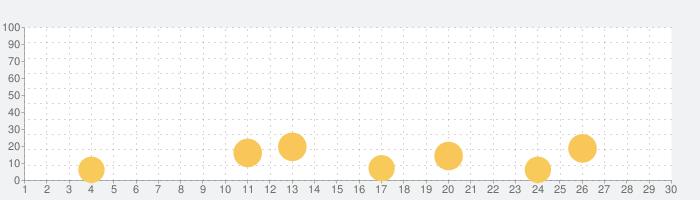 ロイヤルリボルト2: タワーキングダムディフェンスバトルの話題指数グラフ(9月30日(水))