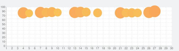 ウェザーニュース  天気・雨雲レーダー・台風の天気予報アプリ 地震情報・災害情報つきの話題指数グラフ(3月30日(月))
