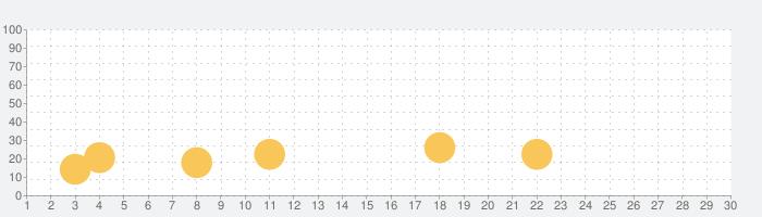 DMMかりゆし水族館の話題指数グラフ(10月30日(金))