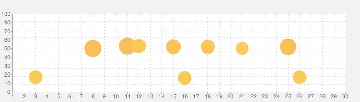 Watch Face - Pujie Black - Wear OS & Galaxy Watchの話題指数グラフ(3月30日(月))