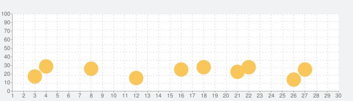 夜廻の話題指数グラフ(9月30日(水))
