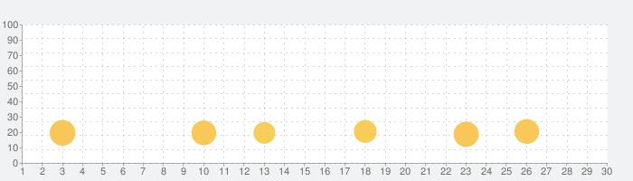 英語学習ができる幼児向け知育アプリ!ABC GooBeeの話題指数グラフ(11月30日(月))