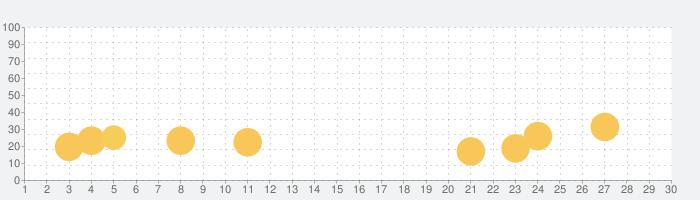 Mortal Kombatの話題指数グラフ(10月30日(金))
