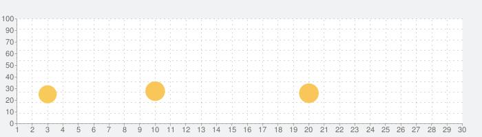 Fruit Clinicの話題指数グラフ(7月30日(金))