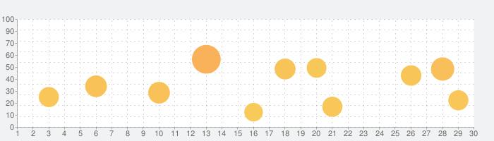 リゼロアラーム ~レム編~の話題指数グラフ(9月30日(水))