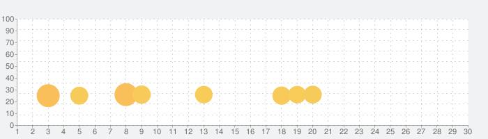 INSTROLL Reports+の話題指数グラフ(7月30日(金))