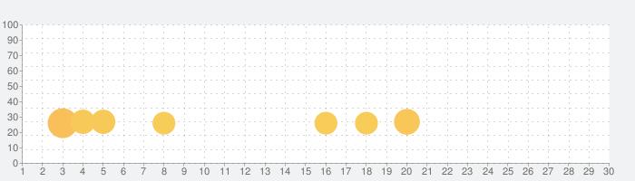 KTチェッカーの話題指数グラフ(7月30日(金))