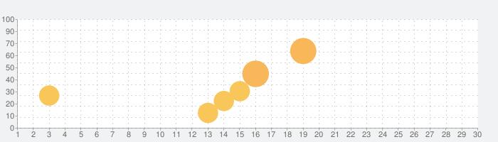 Car Stunts Climb 3Dの話題指数グラフ(9月30日(水))