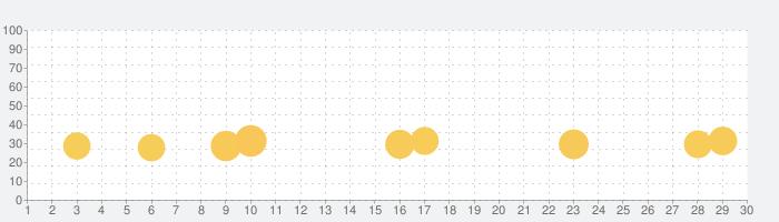 キャプテン翼ZERO~決めろ!ミラクルシュート~の話題指数グラフ(9月30日(水))