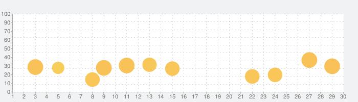 毎日3分で韓国語を身につける:パッチムトレーニングの話題指数グラフ(7月30日(金))