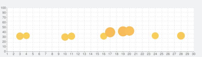 Pull the Pinの話題指数グラフ(7月30日(金))