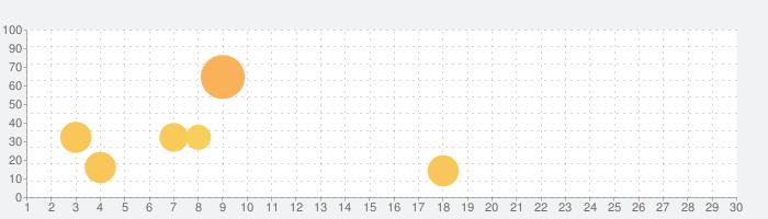 Lola のABC パーティ ー 読むことを学習するの話題指数グラフ(3月30日(月))