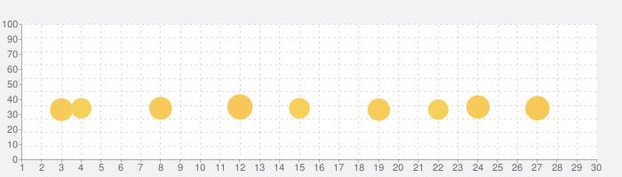 英単語から発音まで手軽に英語学習-英語発音ドリルAtoZの話題指数グラフ(10月30日(金))