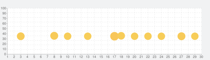 CSR Racing 2の話題指数グラフ(9月30日(水))