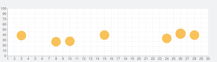 Priimeの話題指数グラフ(9月30日(水))