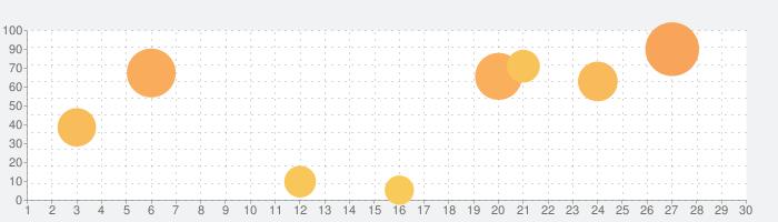 イドラ ファンタシースターサーガの話題指数グラフ(10月30日(金))