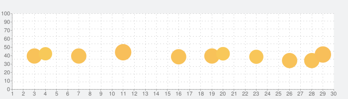 Vont 動画文字入れの話題指数グラフ(9月30日(水))