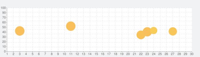 カード日記 - ノート、記録、ライフログの話題指数グラフ(11月30日(月))