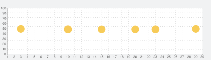 SoundHound音楽検索の認識とプレーヤーの話題指数グラフ(9月30日(水))