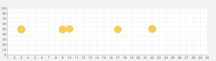 H&M - we love fashionの話題指数グラフ(7月30日(金))