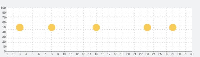 キョリ測 - 自由なルートをすばやく作成の話題指数グラフ(11月30日(月))