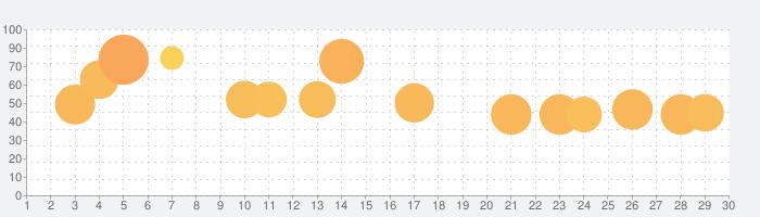 Idle Ants - シミュレーションゲームの話題指数グラフ(11月30日(月))