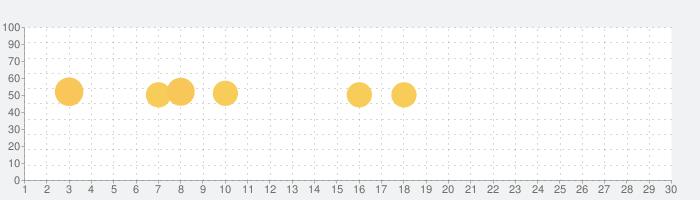 通話録音 - 保存して聞くの話題指数グラフ(9月30日(水))