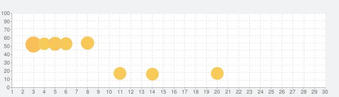 楽天シニアの話題指数グラフ(7月30日(金))