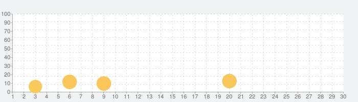 超特訓!トミックゲーム!!の話題指数グラフ(3月30日(月))