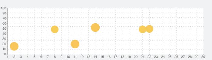 Heart Pro IIIの話題指数グラフ(9月30日(水))