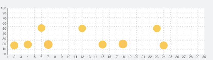 シンプルなメモ To-Doリストプロ のオーガナイザーとプランナーアプリの話題指数グラフ(7月30日(金))