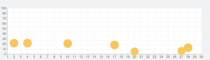Jumanji: Epic Runの話題指数グラフ(11月30日(月))