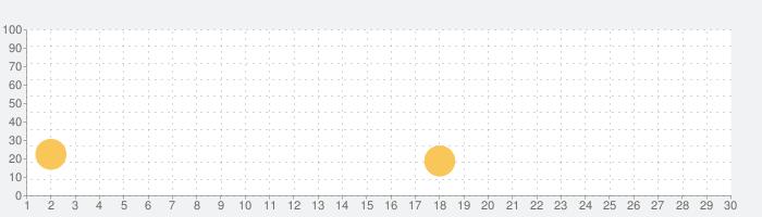 すきまWebどりるの話題指数グラフ(10月30日(金))