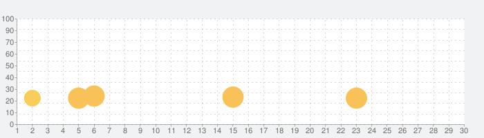 英会話アプリ「ネイティブ1000人と作った英会話〜日常英会話編〜」の話題指数グラフ(10月30日(金))