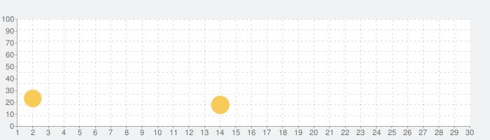通信速度モニター PROキーの話題指数グラフ(7月30日(金))