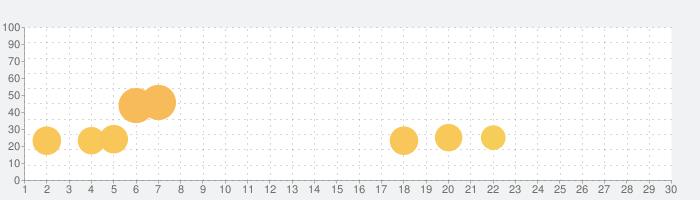 ショップ・ヒーローズ・レジェンズの話題指数グラフ(7月30日(金))