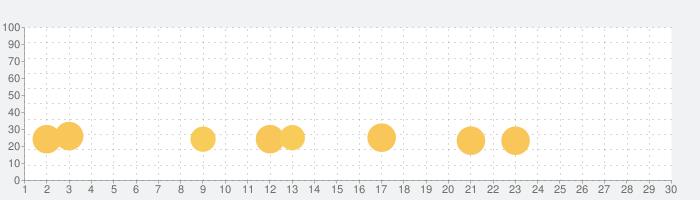 CHUCHEL(チュチェル)の話題指数グラフ(7月30日(金))