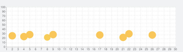 Catan Universeの話題指数グラフ(7月30日(金))
