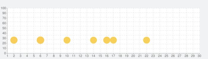 Tropico: The People's Demoの話題指数グラフ(7月30日(金))