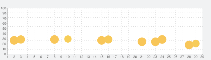 ねずみタイマーの話題指数グラフ(9月30日(水))