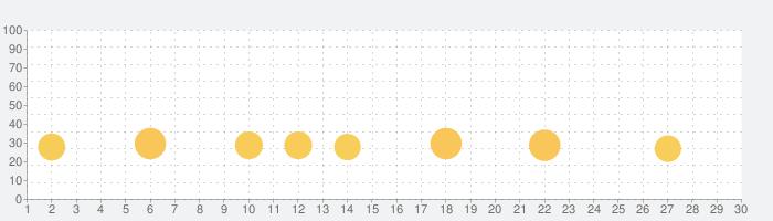 みんなの囲碁 DeepLearningの話題指数グラフ(7月30日(金))